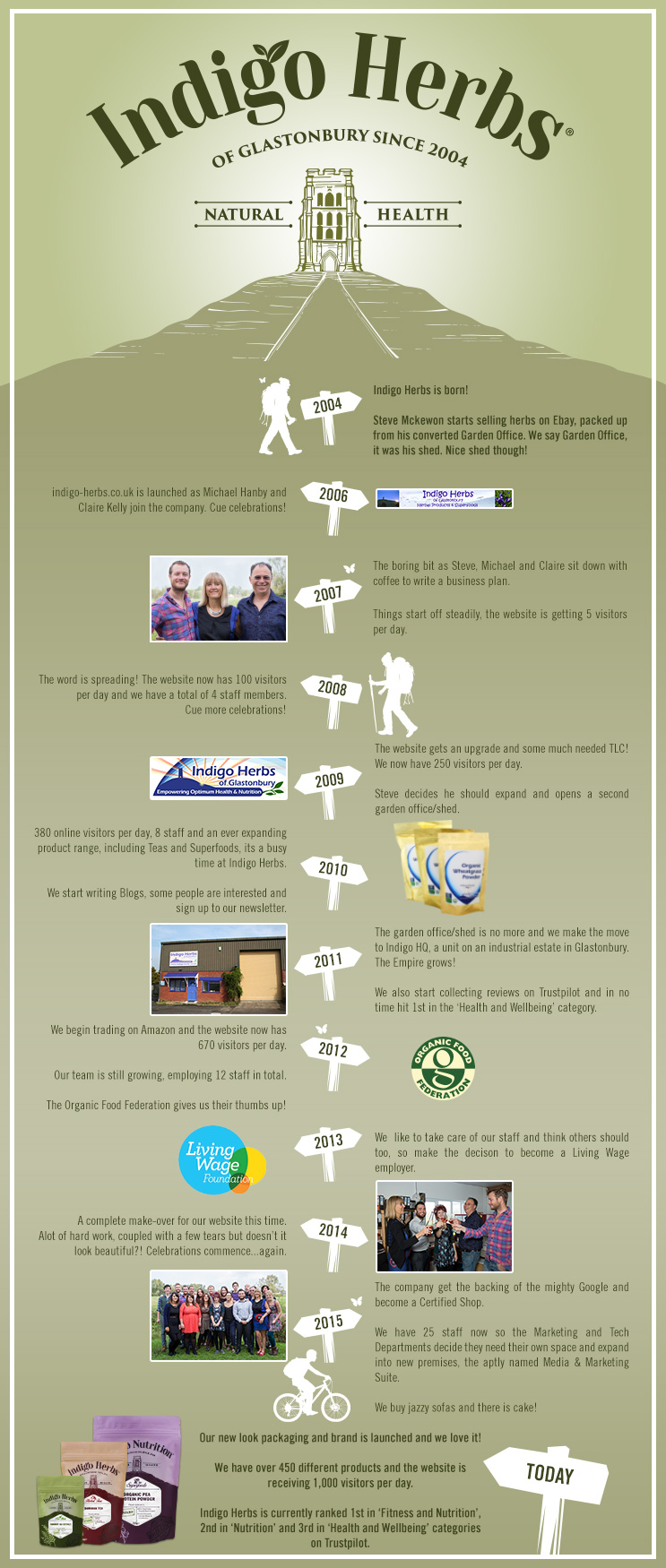 Indigo Herbs Brand Timeline